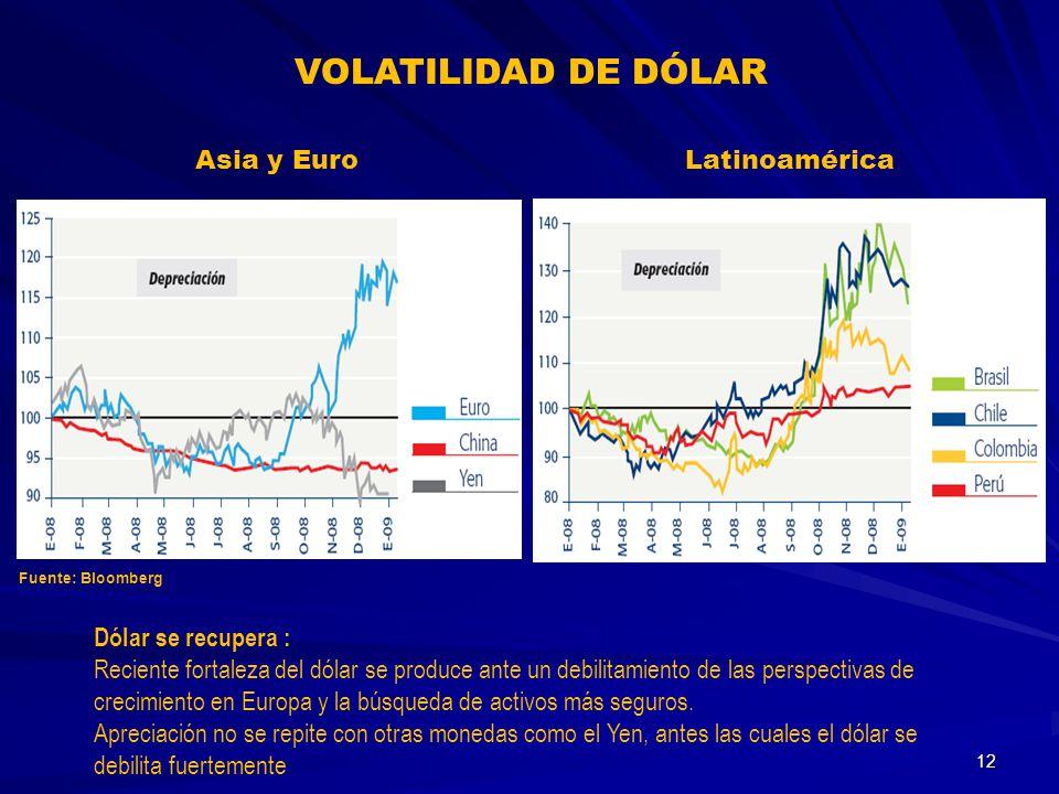 VOLATILIDAD DE DÓLAR Asia y Euro Latinoamérica Dólar se recupera :