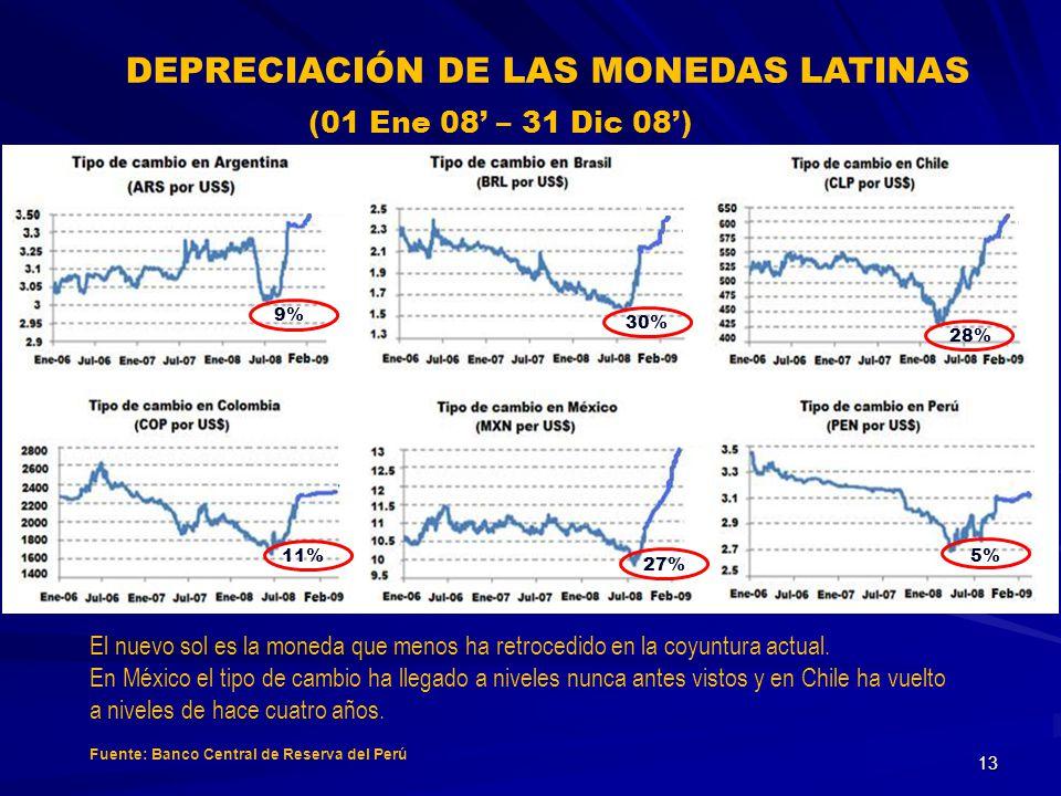 DEPRECIACIÓN DE LAS MONEDAS LATINAS