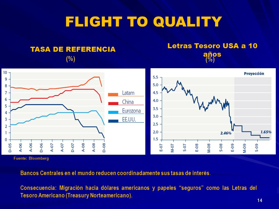 Letras Tesoro USA a 10 años