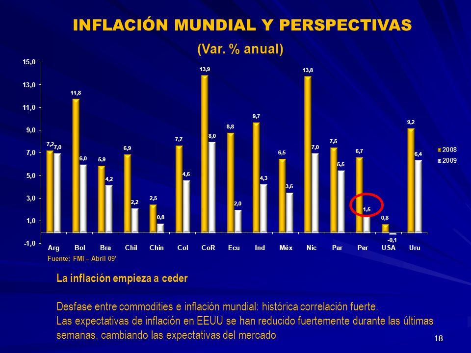 INFLACIÓN MUNDIAL Y PERSPECTIVAS