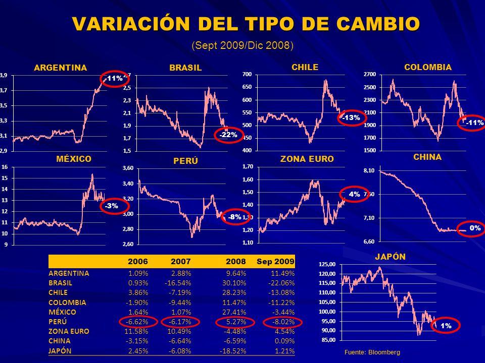 VARIACIÓN DEL TIPO DE CAMBIO