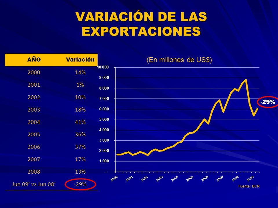 VARIACIÓN DE LAS EXPORTACIONES