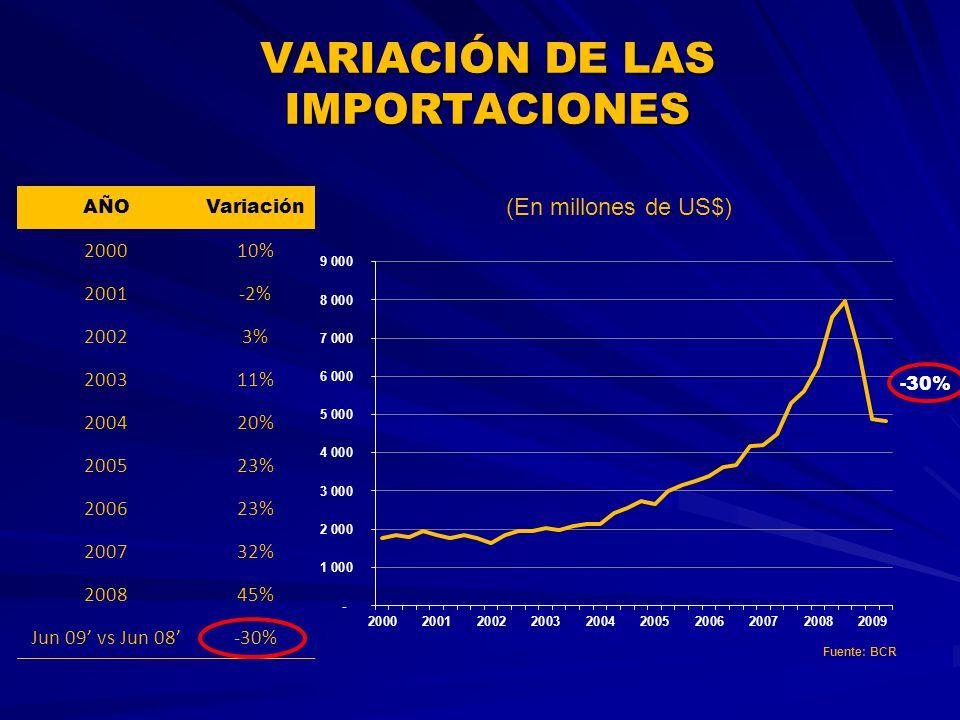 VARIACIÓN DE LAS IMPORTACIONES