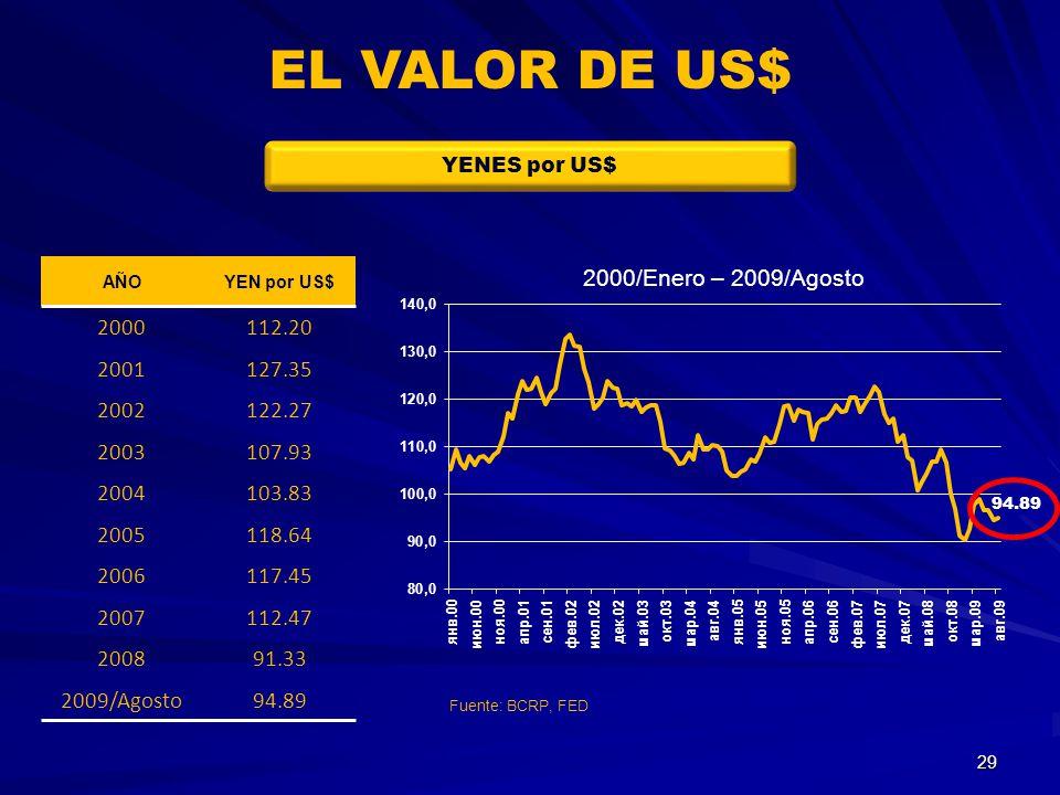 EL VALOR DE US$ YENES por US$ AÑO. YEN por US$ 2000. 112.20. 2001. 127.35. 2002. 122.27. 2003.