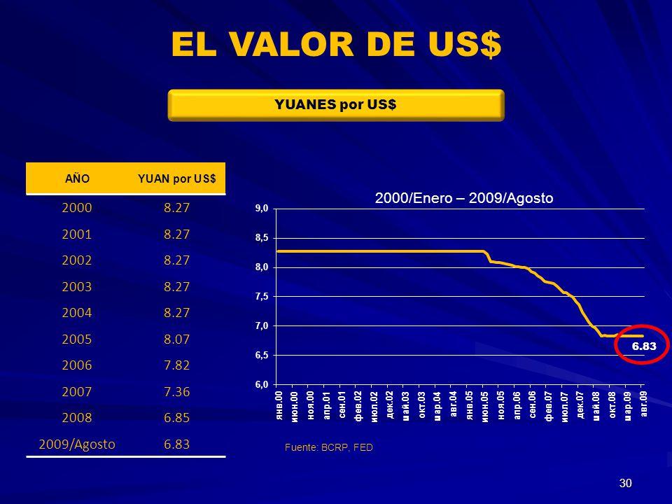 EL VALOR DE US$ YUANES por US$ AÑO. YUAN por US$ 2000. 8.27. 2001. 2002. 2003. 2004. 2005.