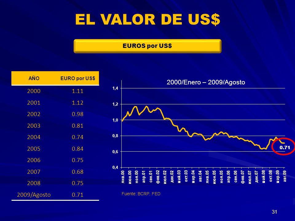 EL VALOR DE US$ EUROS por US$ AÑO. EURO por US$ 2000. 1.11. 2001. 1.12. 2002. 0.98. 2003. 0.81.