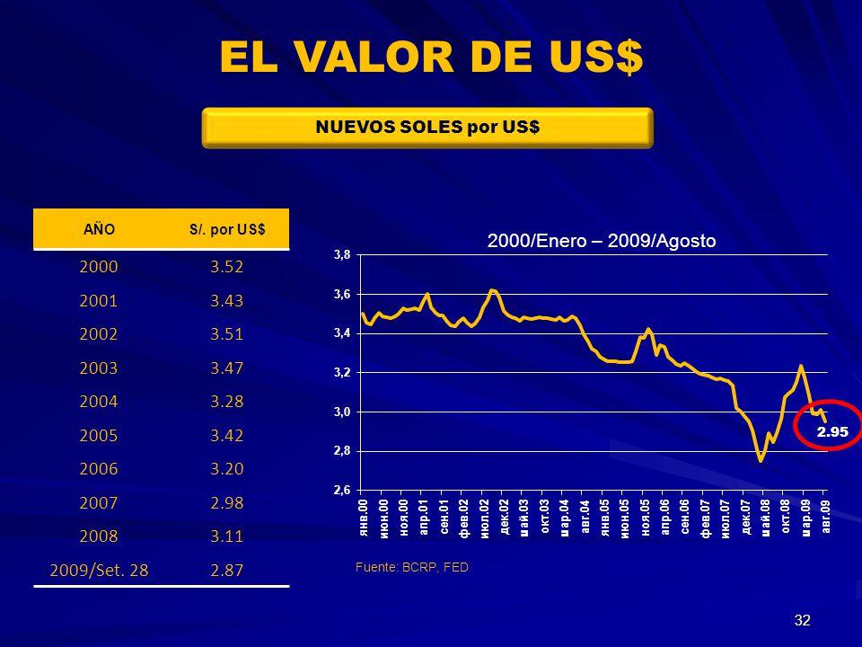 EL VALOR DE US$ NUEVOS SOLES por US$ AÑO. S/. por US$ 2000. 3.52. 2001. 3.43. 2002. 3.51. 2003.