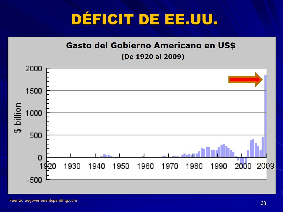 DÉFICIT DE EE.UU. Fuente: usgovernmentspending.com 33 33