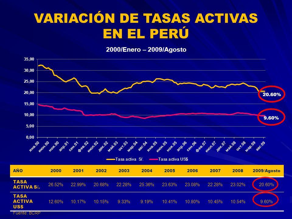 VARIACIÓN DE TASAS ACTIVAS