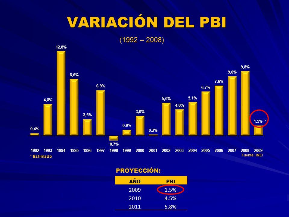 VARIACIÓN DEL PBI (1992 – 2008) PROYECCIÓN: 2009 1.5% 2010 4.5% 2011