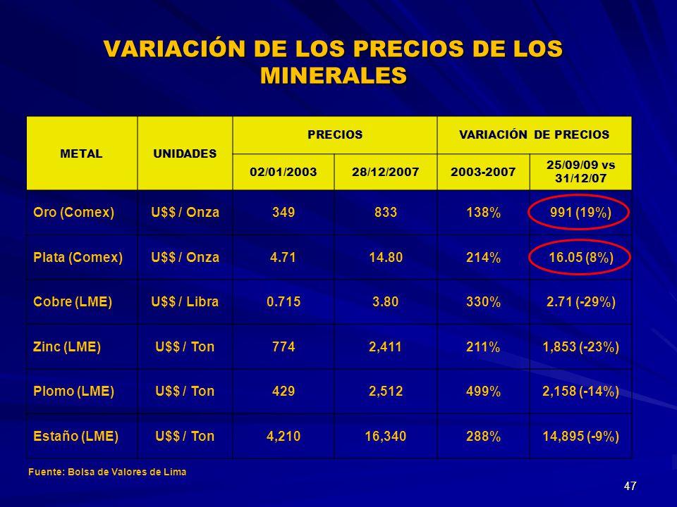 VARIACIÓN DE LOS PRECIOS DE LOS MINERALES