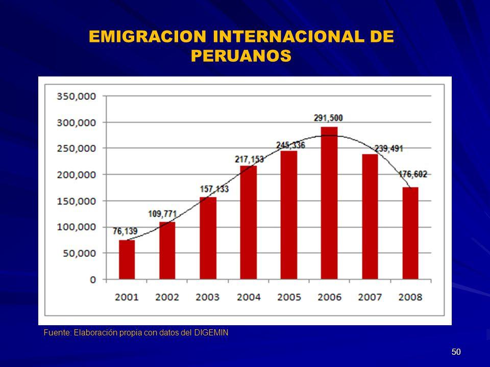 EMIGRACION INTERNACIONAL DE PERUANOS