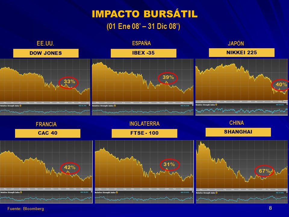 IMPACTO BURSÁTIL (01 Ene 08' – 31 Dic 08') EE.UU. ESPAÑA JAPÓN FRANCIA