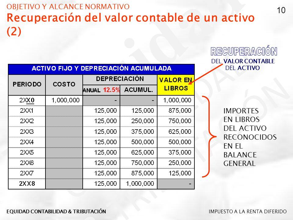 OBJETIVO Y ALCANCE NORMATIVO Recuperación del valor contable de un activo (2)