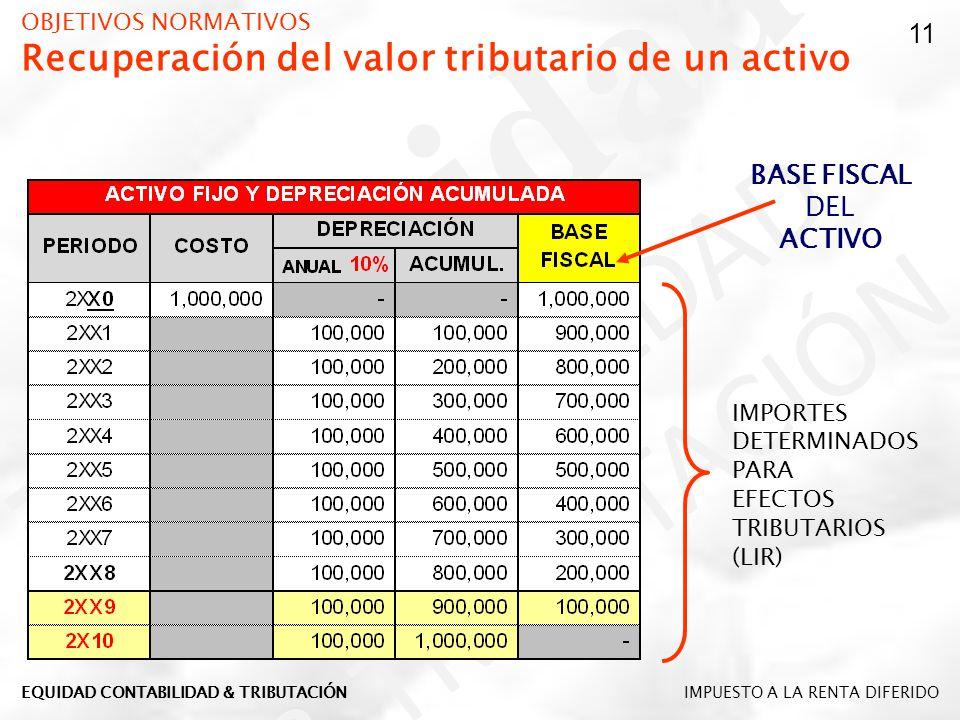 OBJETIVOS NORMATIVOS Recuperación del valor tributario de un activo