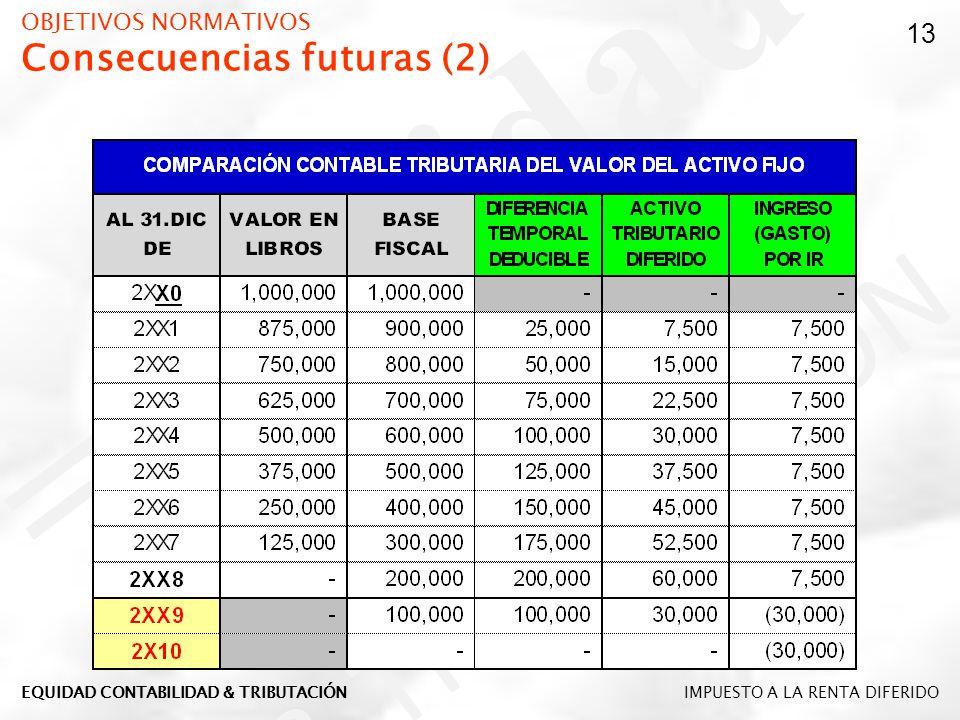 OBJETIVOS NORMATIVOS Consecuencias futuras (2)
