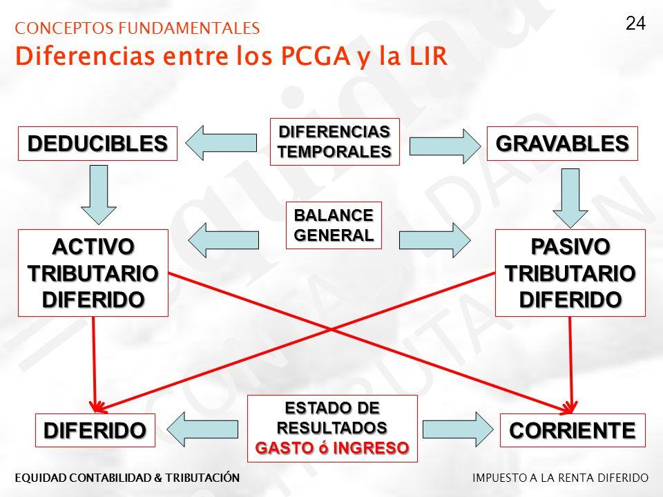 CONCEPTOS FUNDAMENTALES Diferencias entre los PCGA y la LIR