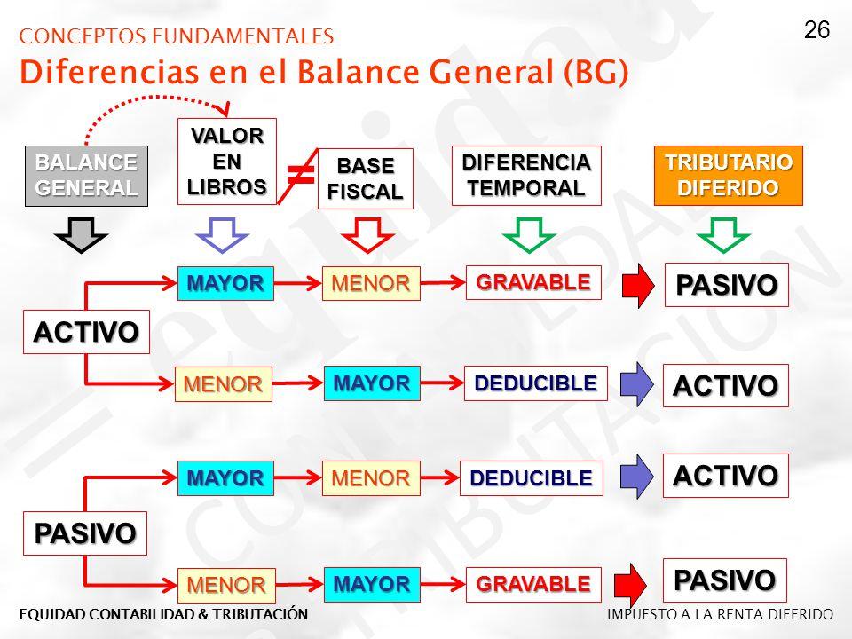 CONCEPTOS FUNDAMENTALES Diferencias en el Balance General (BG)