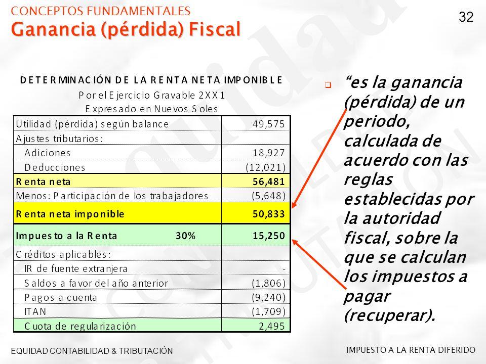 CONCEPTOS FUNDAMENTALES Ganancia (pérdida) Fiscal
