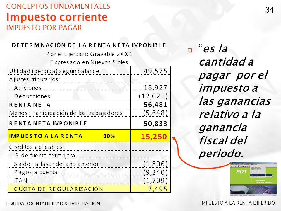 CONCEPTOS FUNDAMENTALES Impuesto corriente IMPUESTO POR PAGAR
