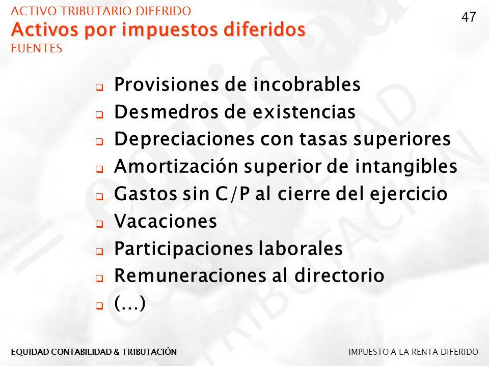 ACTIVO TRIBUTARIO DIFERIDO Activos por impuestos diferidos FUENTES