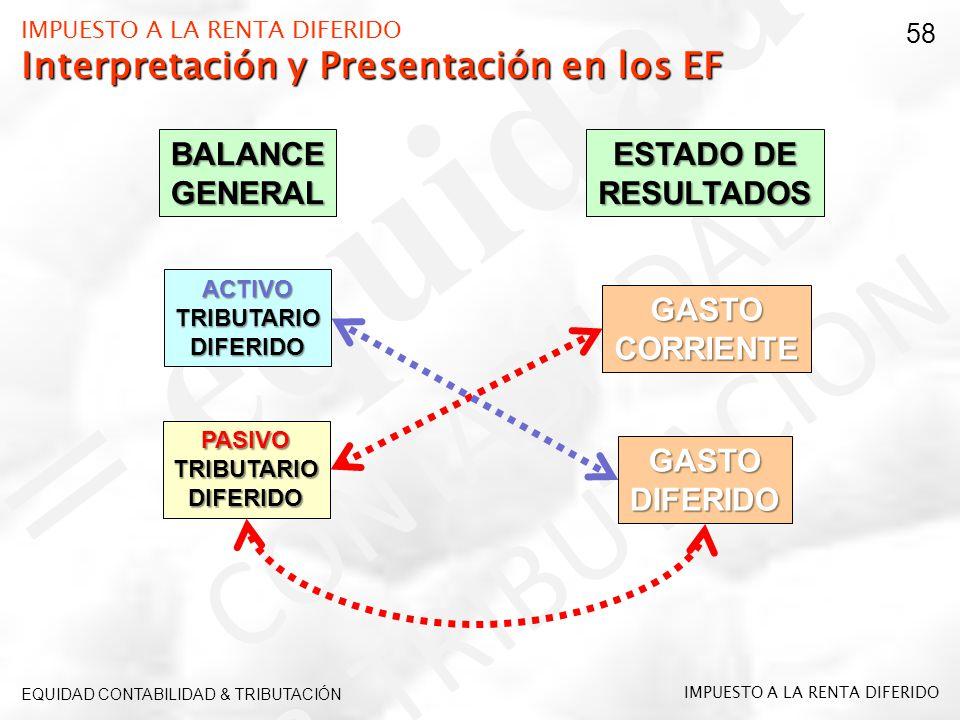 IMPUESTO A LA RENTA DIFERIDO Interpretación y Presentación en los EF