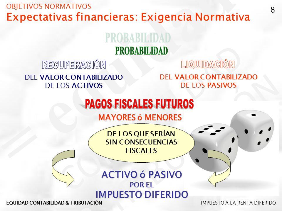 OBJETIVOS NORMATIVOS Expectativas financieras: Exigencia Normativa