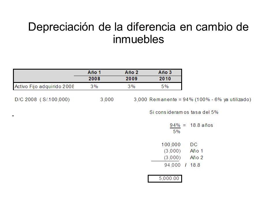 Depreciación de la diferencia en cambio de inmuebles