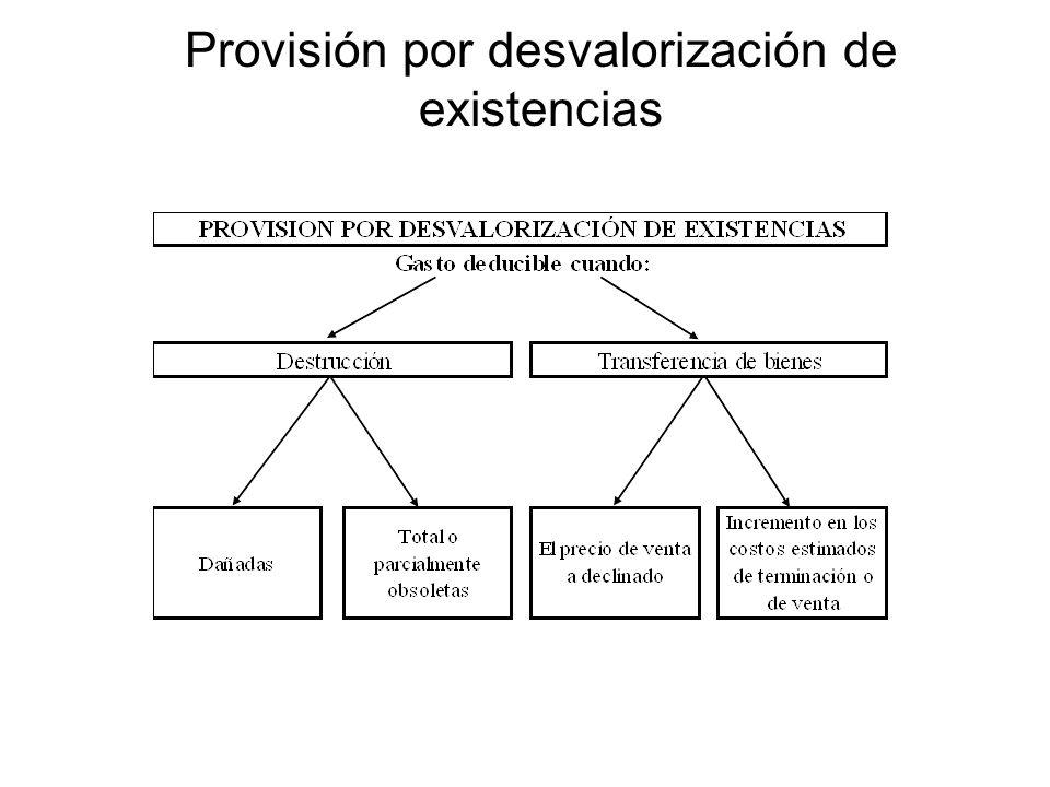 Provisión por desvalorización de existencias
