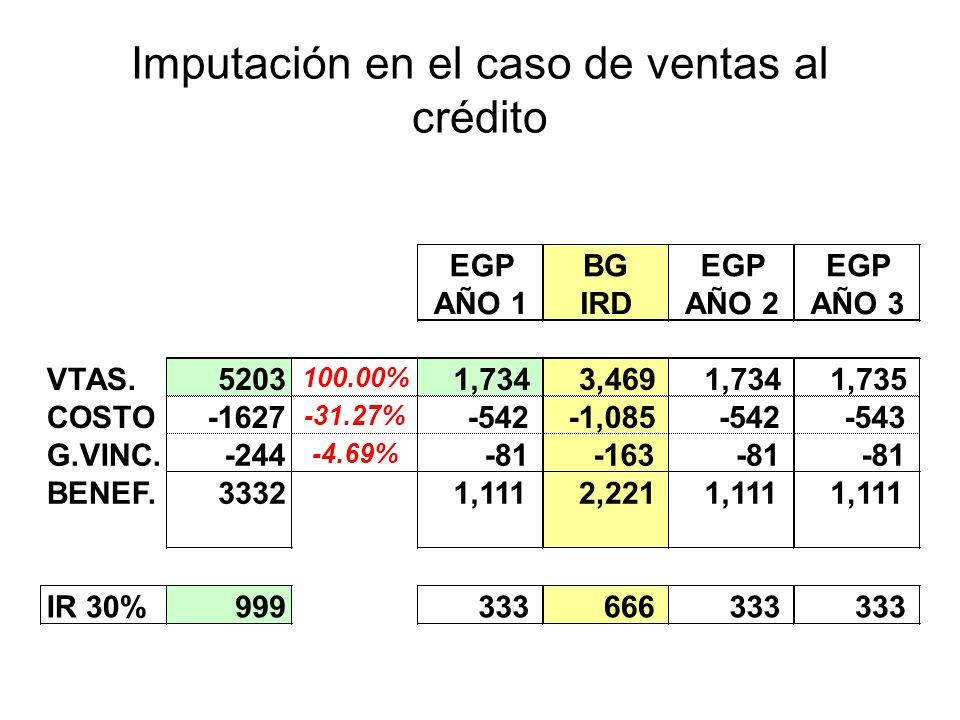 Imputación en el caso de ventas al crédito