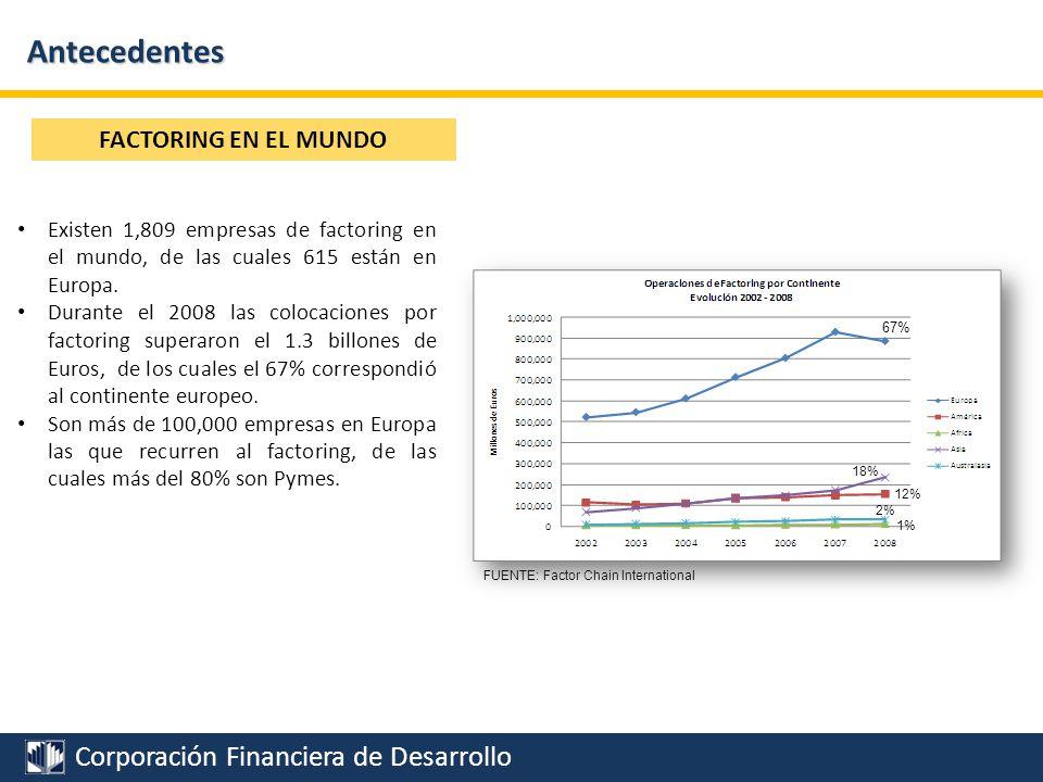 Antecedentes FACTORING EN EL MUNDO
