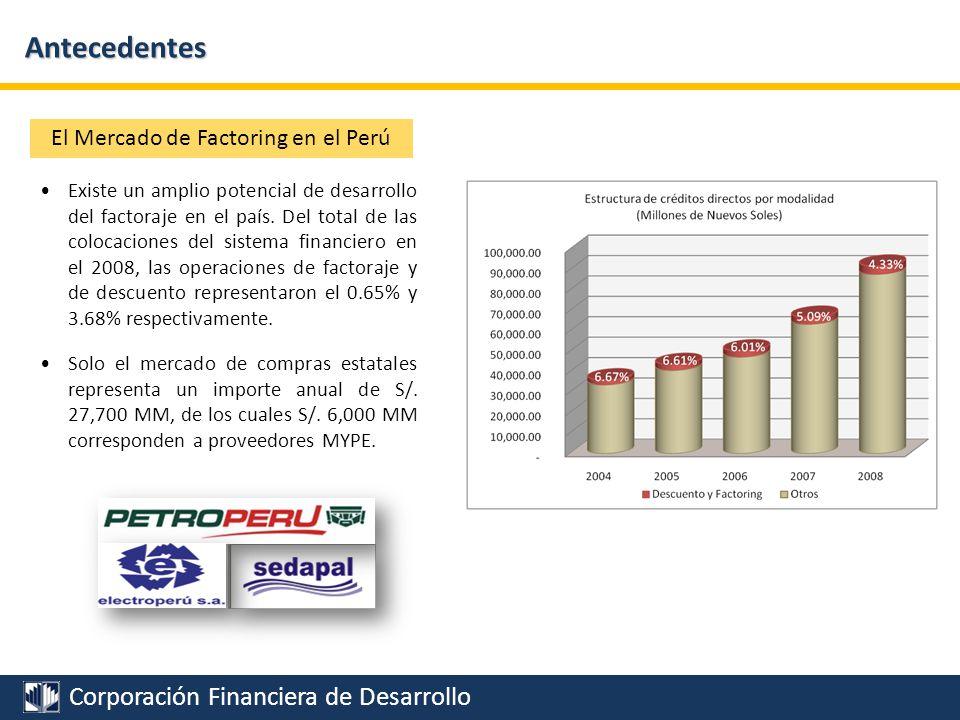 El Mercado de Factoring en el Perú