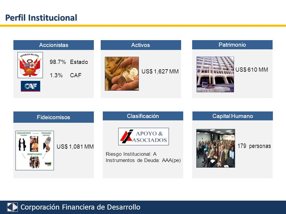 Perfil Institucional 179 personas 98.7% Estado 1.3% CAF Accionistas