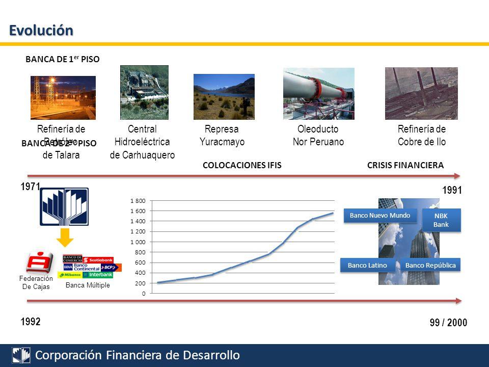 Evolución Refinería de Petróleo de Talara Central Hidroeléctrica
