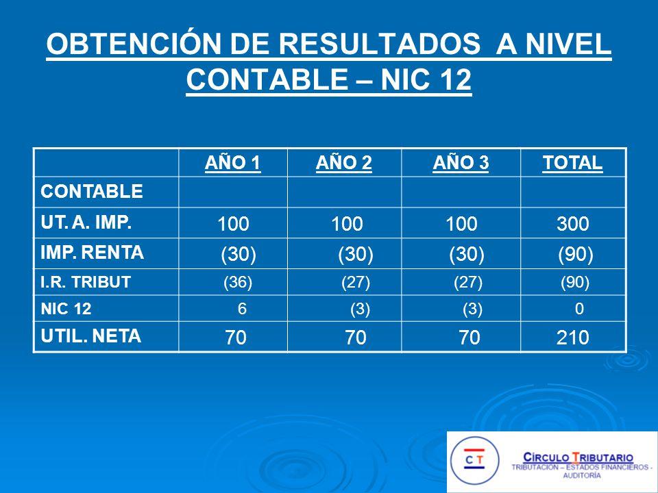 OBTENCIÓN DE RESULTADOS A NIVEL CONTABLE – NIC 12