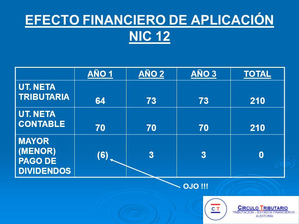 EFECTO FINANCIERO DE APLICACIÓN NIC 12