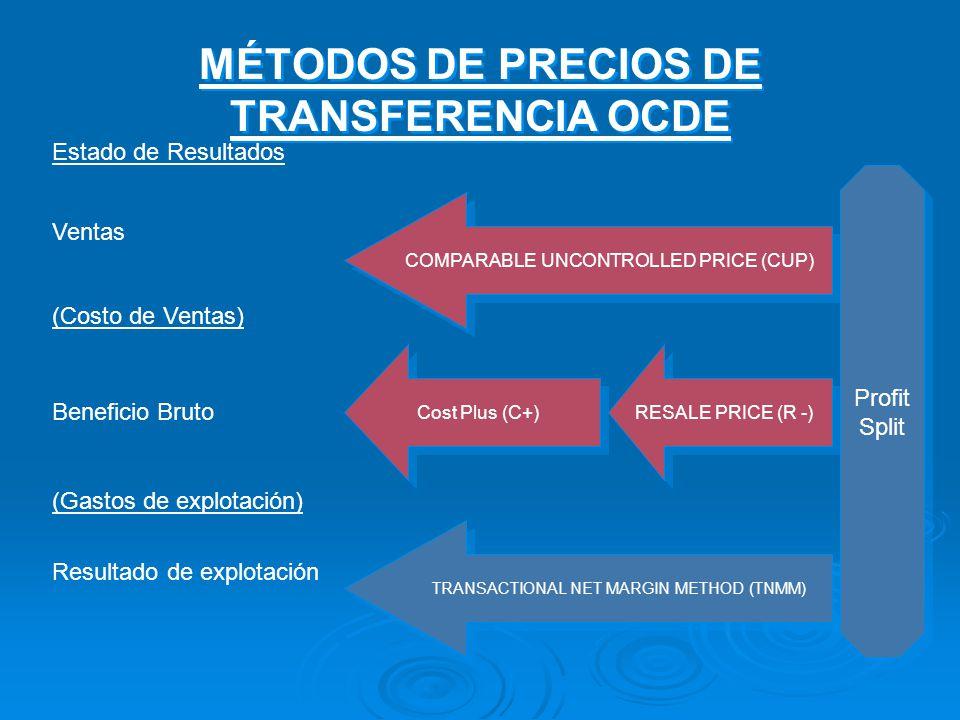 MÉTODOS DE PRECIOS DE TRANSFERENCIA OCDE