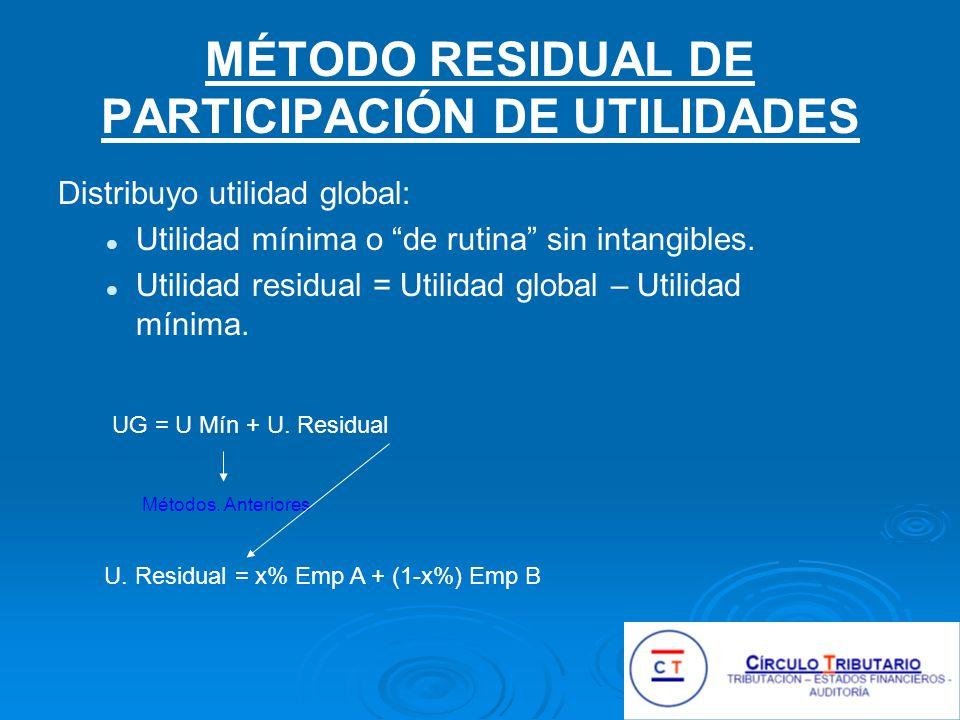 MÉTODO RESIDUAL DE PARTICIPACIÓN DE UTILIDADES