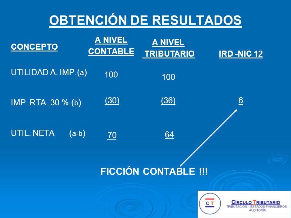 OBTENCIÓN DE RESULTADOS