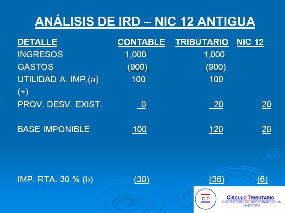 ANÁLISIS DE IRD – NIC 12 ANTIGUA