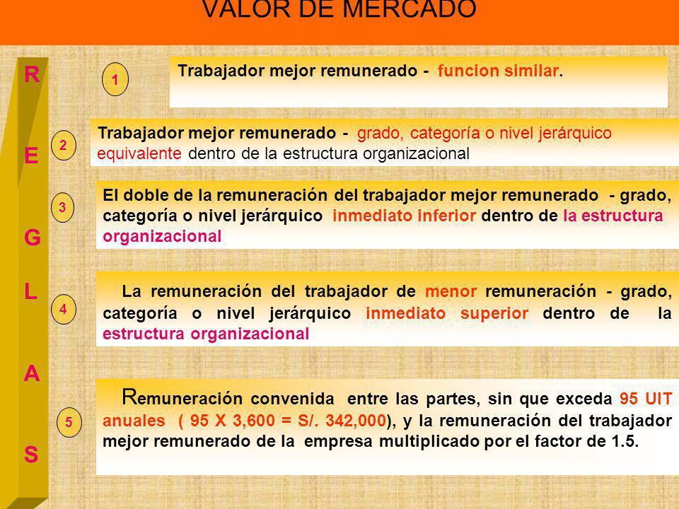 VALOR DE MERCADO R E G L A S