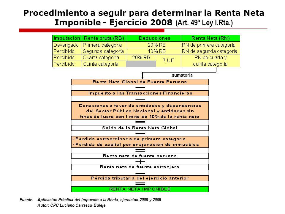 Procedimiento a seguir para determinar la Renta Neta Imponible - Ejercicio 2008 (Art. 49º Ley I.Rta.)