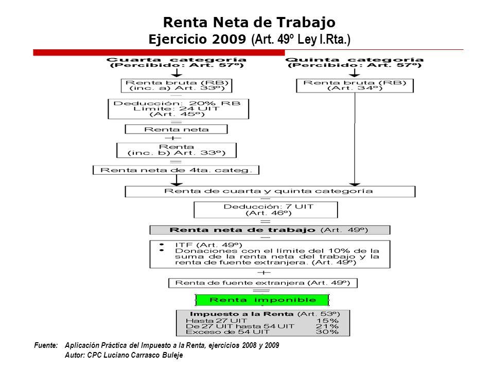 Renta Neta de Trabajo Ejercicio 2009 (Art. 49º Ley I.Rta.)