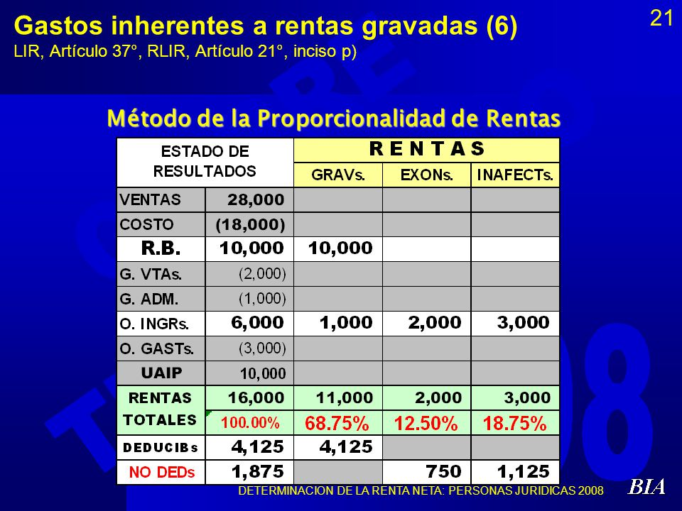 Método de la Proporcionalidad de Rentas