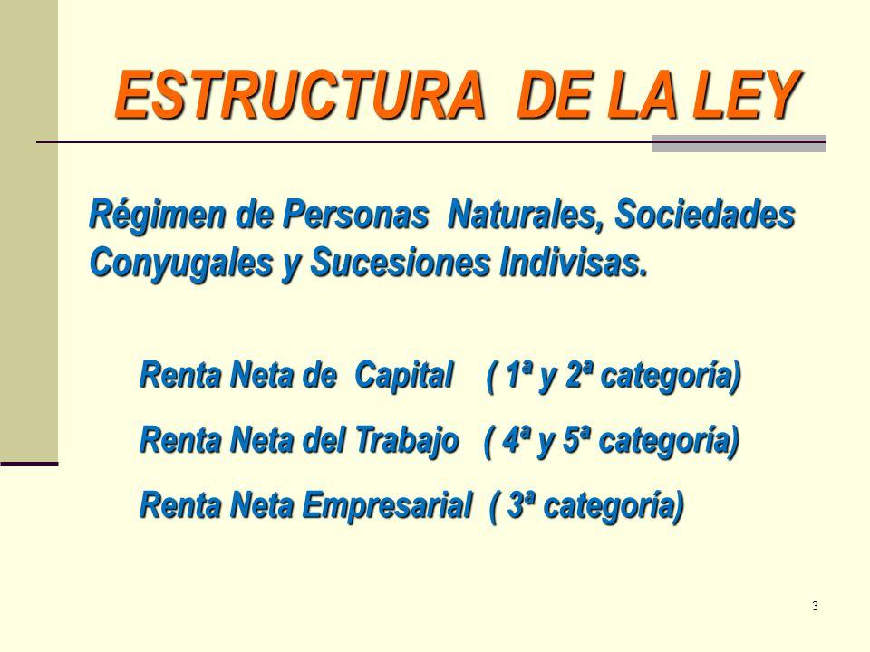 ESTRUCTURA DE LA LEY Régimen de Personas Naturales, Sociedades Conyugales y Sucesiones Indivisas.