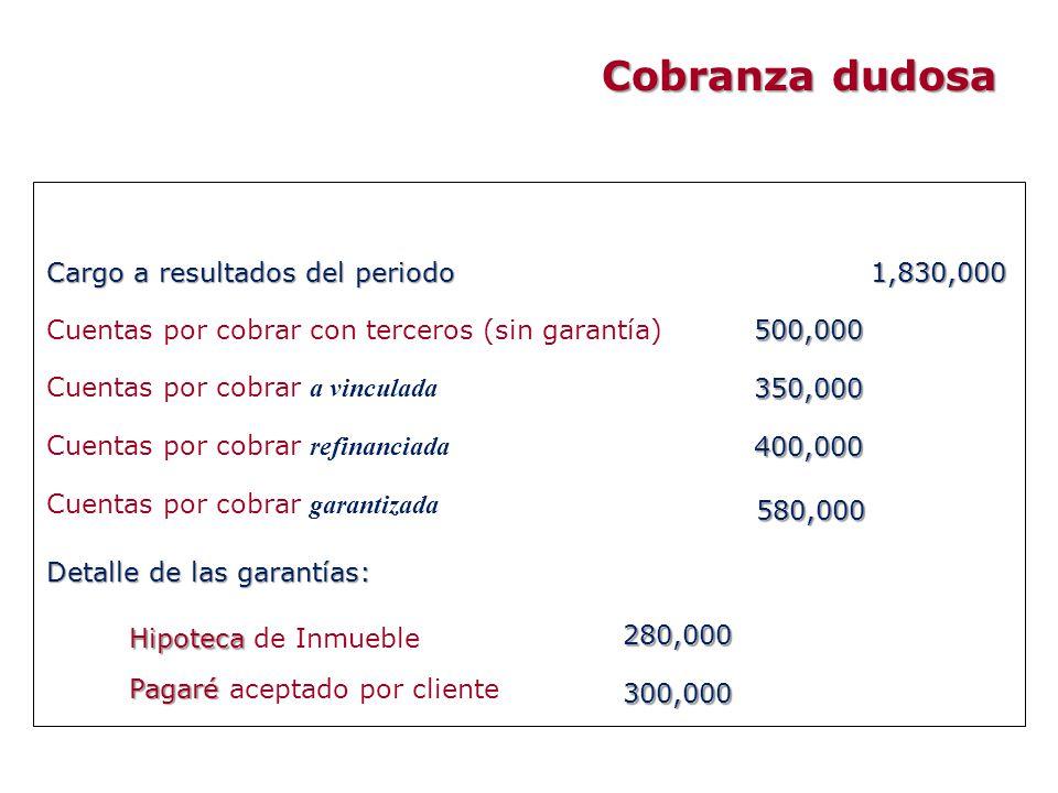 Cobranza dudosa Cargo a resultados del periodo 1,830,000
