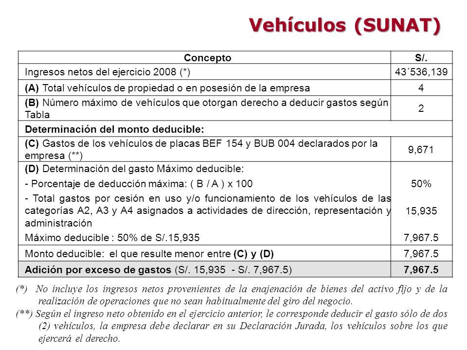 Vehículos (SUNAT) Concepto S/. Ingresos netos del ejercicio 2008 (*)