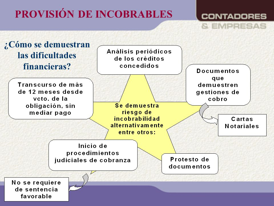 PROVISIÓN DE INCOBRABLES