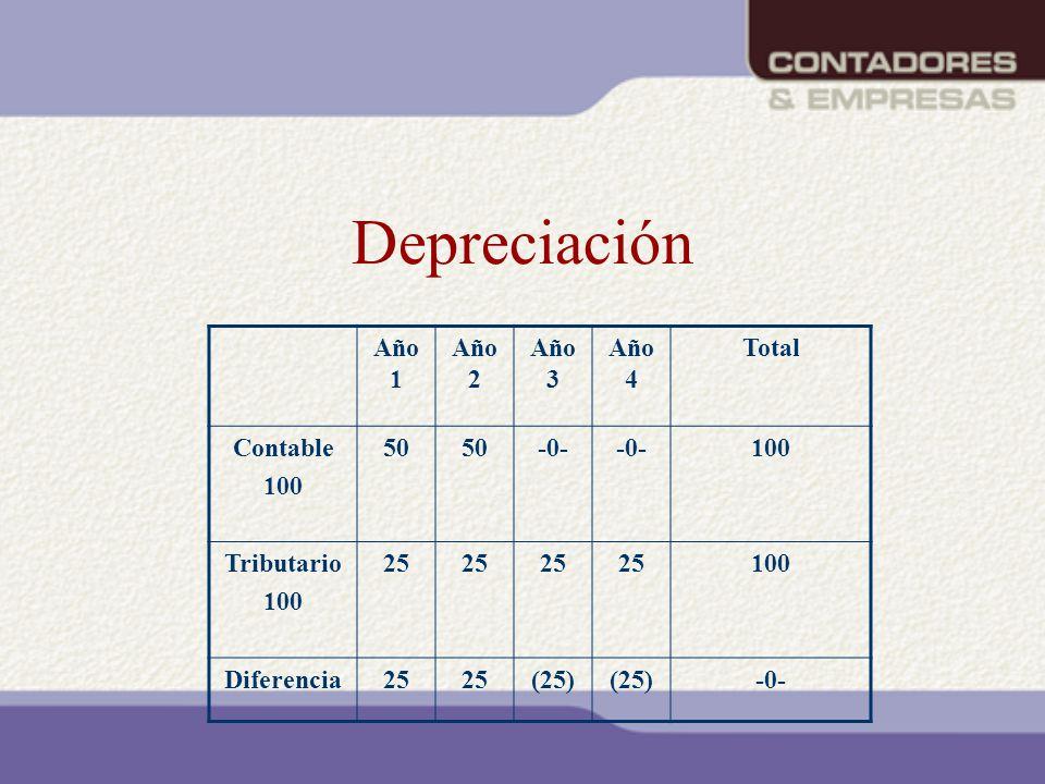 Depreciación Año 1 Año 2 Año 3 Año 4 Total Contable 100 50 -0-