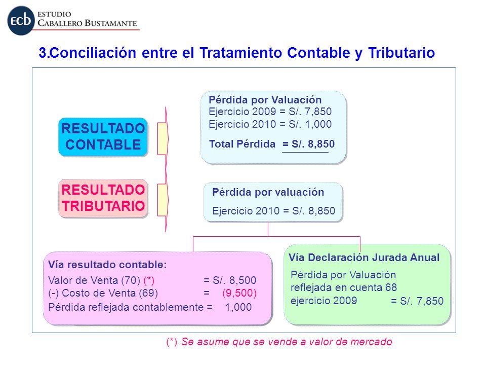 Conciliación entre el Tratamiento Contable y Tributario